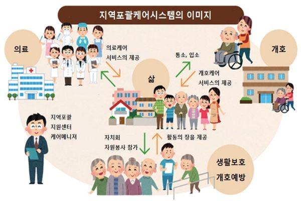 지역포괄케어시스템 이미지(출처: 후생노동성)