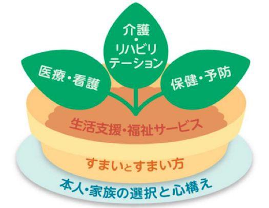 지역포괄케어 시스템 5개의 구성요소(출처: 후생노동성)