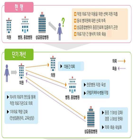 보건복지부가 발표한 의료전달체계 개편 단기대책 중 일부